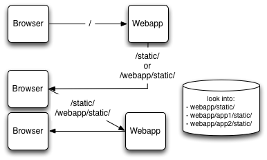 Serving static assets in a micro-services environment | DjaoDjin