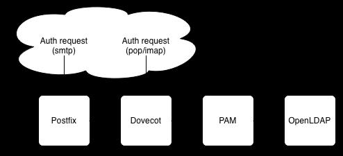 Postfix, Dovecot and OpenLDAP on Fedora 21 | DjaoDjin