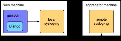 Django gunicorn and syslog ng djaodjin djaodjin for Syslog ng template example